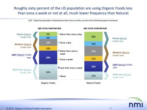 Consumer Insights on Organic CHART