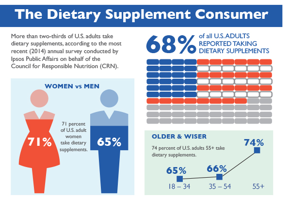 dietary suppl ements report The most common dietary strategies for weight loss were to restrict certain foods  more than 44% report weighing themselves at least once a day,  (suppl): 51s.